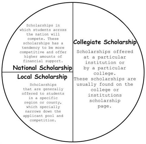 Scholarship Essay Prompts 2019: College & Career Center / Scholarships